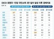 """""""이젠 국민소득 4만불 목표"""", '3% 성장' 불가능하지 않다"""