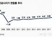 전국 표준지 공시지가 9.42% 상승...'11년만에 최대'