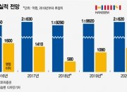 """""""패키지 인테리어가 뜬다"""" 한샘 매출 2조 회복 '청신호'"""