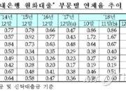 """작년말 은행 연체율 0.20%p↓ """"성동조선 정리효과"""""""