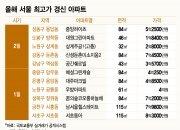 집값 빠지는데 최고가 경신한 서울 아파트는 어디?