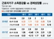 근로자가구 소득 1%대 → 7.1% 증가…역대 최대