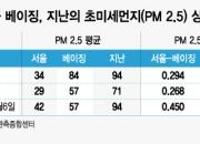 올해 서울-베이징 초미세먼지 상관계수 0.45로 급등, 작년의 1.7배