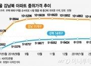 서울 집값 하락 착시...강북은 계속 올랐다