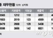 [단독]'자산 10조' 중흥건설 형제간 계열분리