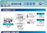 2월 취업자, 13개월만에 최대 증가…노년층 '껑충'·3040 '털썩'