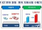 정부 지원받은 430개 창업·벤처, 매출 625억↑