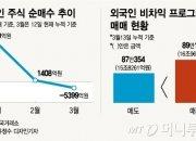 """""""1월 Buy→3월 Sell""""…외국인은 변심하지 않았다(?)"""