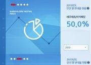 국내외 기관투자자 절반, 올해 재무재표·이익배당 '반대'