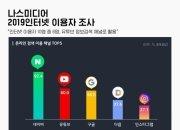 """인터넷 이용자 10명 중 6명 """"검색도 유튜브로"""""""