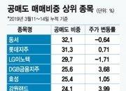 '동서·롯데지주·LG이노텍'…놀이터 갈아탄 공매도