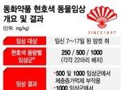 [단독]동화약품 '까스활명수' 동물시험서 부작용 확인