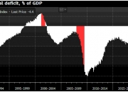 미국 재정수지는 여전히 '골칫덩어리'