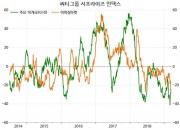 """변동성 소멸…""""서늘한 골디락스""""가 원인 ②"""