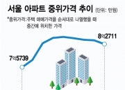 서울 아파트 중위가격 한달새 1148만원 급락