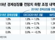 유로존 성장률 전망치 잇단 하향, 글로벌 경기침체 진원지 위험