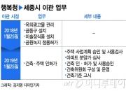 """계륵신세 행복청…""""어디까지 축소되나"""""""