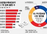5G 상용화 앞당긴 중국, '화웨이 구하기'