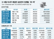 5월에 자사주 매입한 삼성전자 임원들, '대~박'