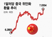"""中인민은행 총재 """"7위안 중요하지 않아""""…위안화 환율 2가지 시나리오"""