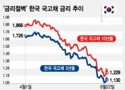 '금리절벽' 1% 초저금리 시대 온다…은행예금 어떡하나