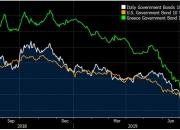 그리스 국채 수익률이 미국보다 낮다?