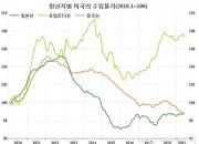 중국의 환율전쟁? ②