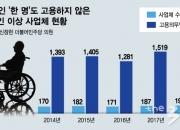 [단독]'명품' 프라다, 5년간 장애인 고용 '0명'…왜?