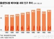 내년부터 '58년 개띠'도 국민연금 수급… 지급액 2.5조 ↑