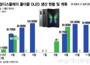 [단독]삼성, 갤럭시폴드 패널 생산 40% 증산