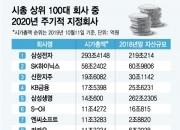 [단독]삼성전자 새 감사인에 '안진'…신한·KB금융지주 각각 '삼일·한영'