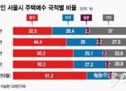 [단독]서울주택 매입 외국인, 절반은 '중국인'…구로·금천·은평에 '눈독'