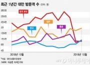 韓·中·日·대만 4국, 정치 갈등에 관광객 연쇄 도미노