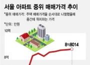 """""""이러다 9억 넘나"""", 서울 아파트 중위값 8억8014만원"""