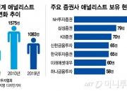 애널리스트 줄퇴사에…증권사 리서치센터 해체 위기