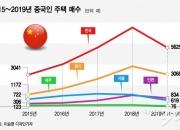 [단독]5년간 2.6만채…중국인 왕성한 한국주택 쇼핑