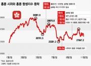"""""""정치가 불안하면…"""" 홍콩 증시로 본 주식의 정치학"""