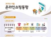 온라인쇼핑 세명 중 두명은 '엄지족'