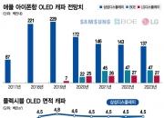 내년 스마트폰 시장 반등…삼성디스플레이 웃지 못하는 이유