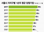 올 서울 청약 당첨 평균가점 52점… 인서울 청약전략은