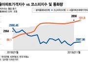 2년간 서울아파트 14.3% vs 코스피 -18.6%…부동산투자 완승