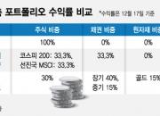 """""""최대 17%""""…노후자금 수익률 높이는 3가지 방법"""