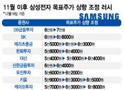 """""""삼성전자 350만원 가즈아~""""…역대 최고가 넘는다"""