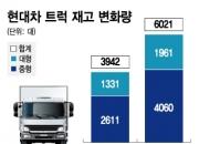 """[단독]""""판매 부진때문에…"""" 현대차, 트럭 생산 5일 쉰다"""