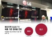 """[르포]美 최대 가전매장 직원이 들려준 """"LG가 팔리는 이유"""""""