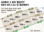 삼성동 '전지현 빌딩' 140억 올랐다