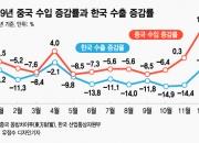 다시 돈 쓰는 중국, 12월 반도체 30% 넘게 더 수입