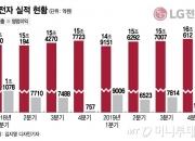 '가전은 LG' 지난해 매출 62조 사상 최대