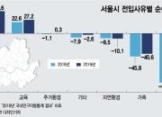 서울 인구 줄었는데 집값 안잡히는 이유 있다