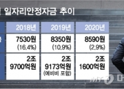 [단독] 자영업 '코로나쇼크', 일자리안정자금 더 푼다